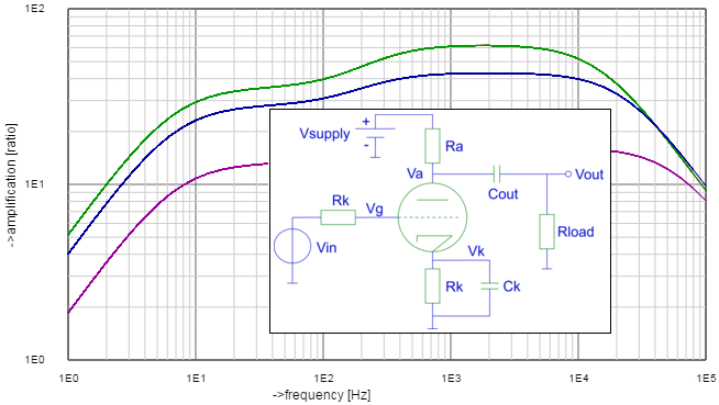 triode circuit and plot
